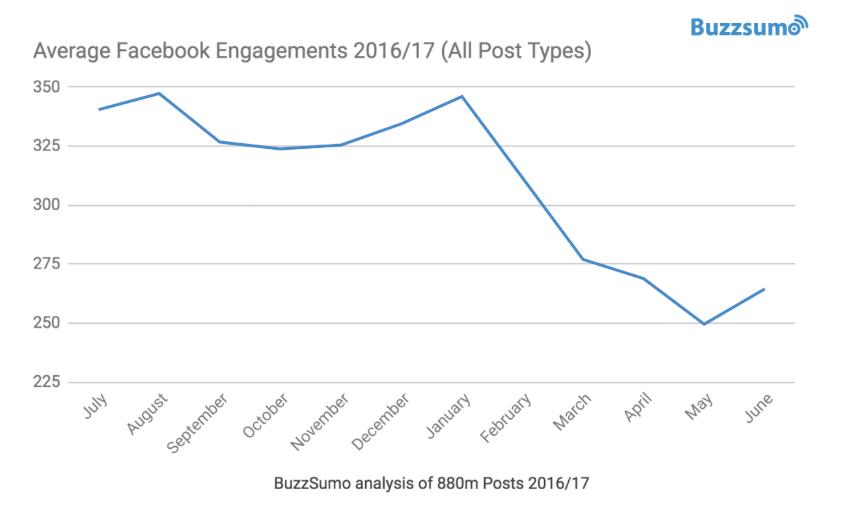 engagement redes sociales - facebook